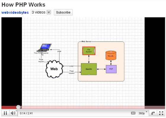How-PHP-Works 35+ Best PHP Video Tutorials