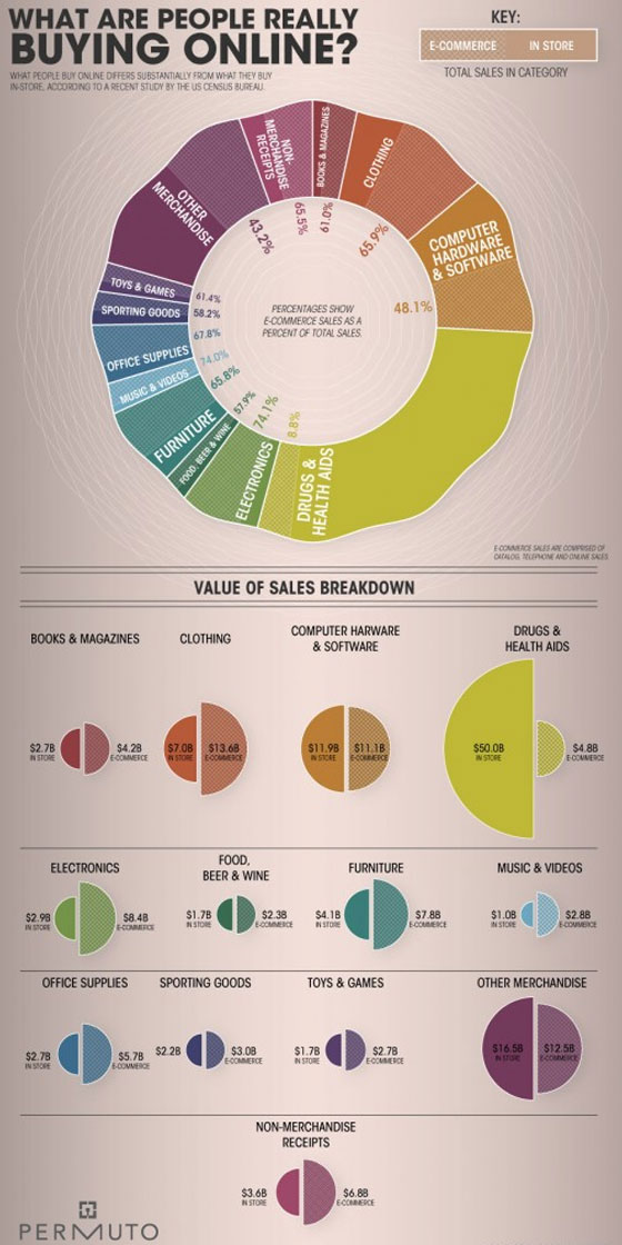 Buying-online 50 Best Infographics Designs Inspirations