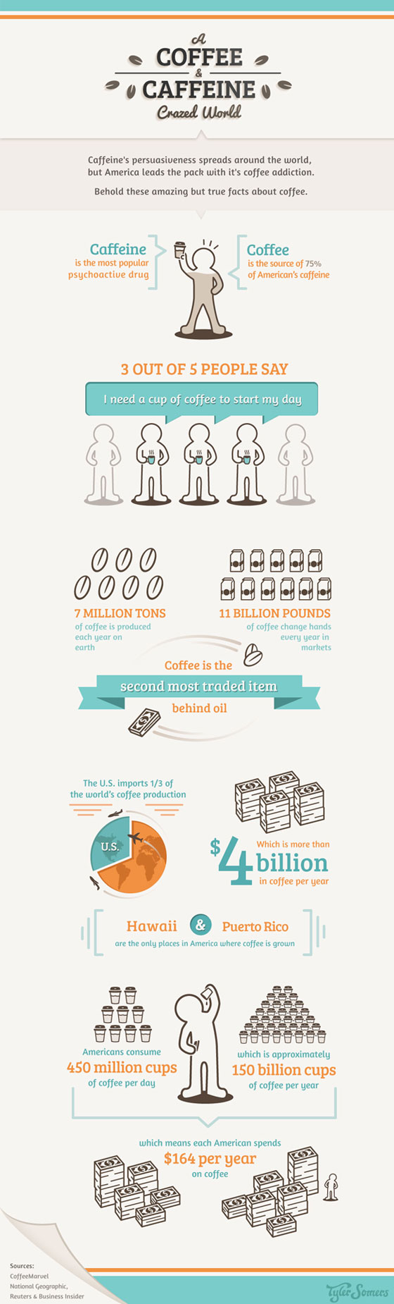 Coffee-Infographic 50 Best Infographics Designs Inspirations