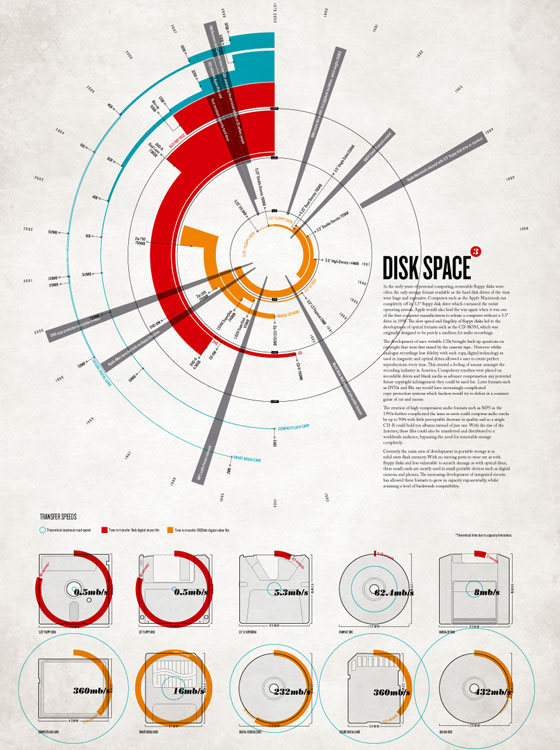 Disk-space 50 Best Infographics Designs Inspirations