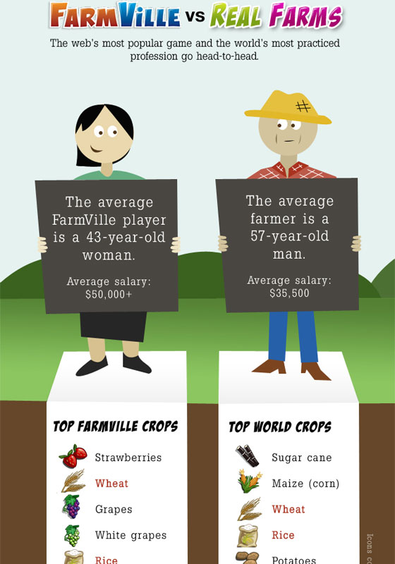 FarmVille-vs-Real-Farms 50 Best Infographics Designs Inspirations