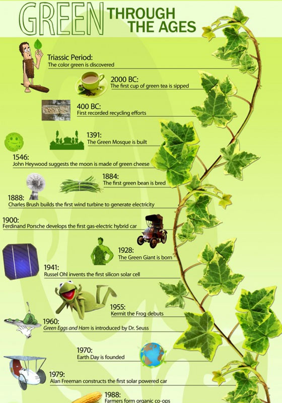 Green-through-the-ages 50 Best Infographics Designs Inspirations