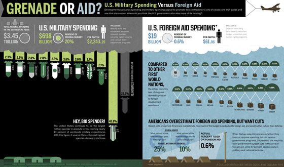Grenade-or-Aid 50 Best Infographics Designs Inspirations