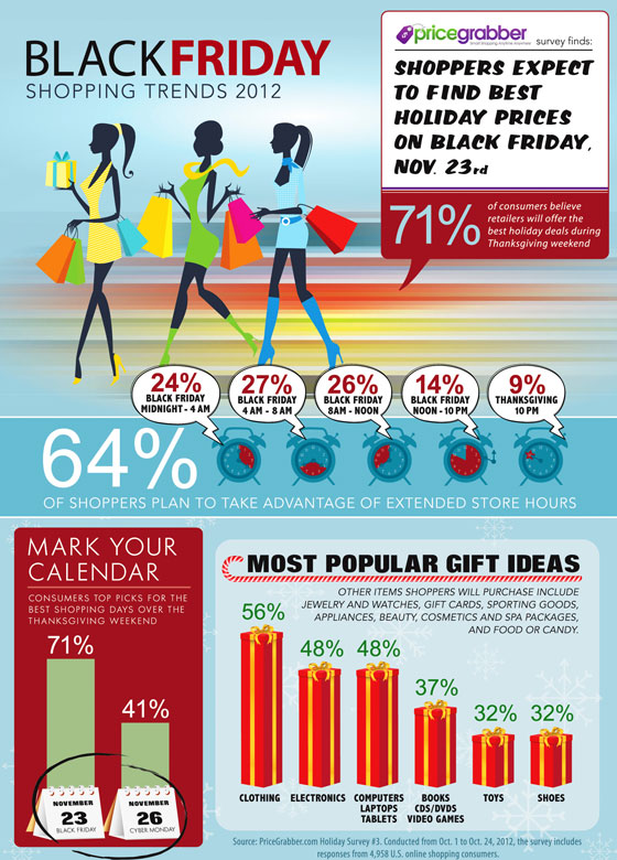 black-friday 50 Best Infographics Designs Inspirations