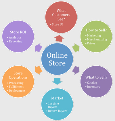 ecommerce5 5 Things You Should Know If You Are Wondering Whether You Need an Online Store