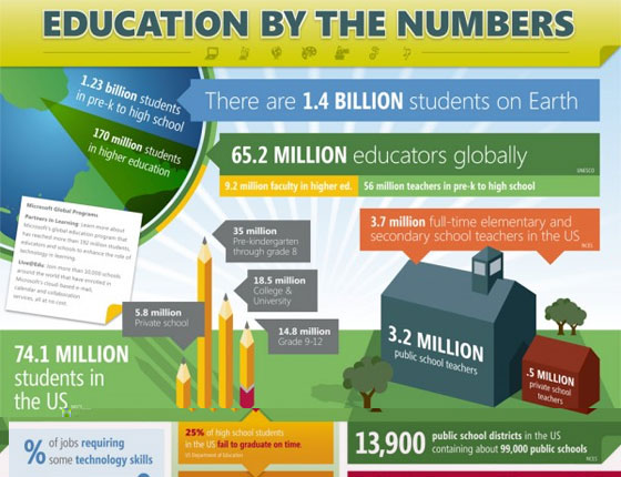 education-by-the-numbers 50 Best Infographics Designs Inspirations