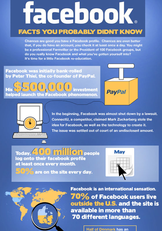 facebook-facts 50 Best Infographics Designs Inspirations