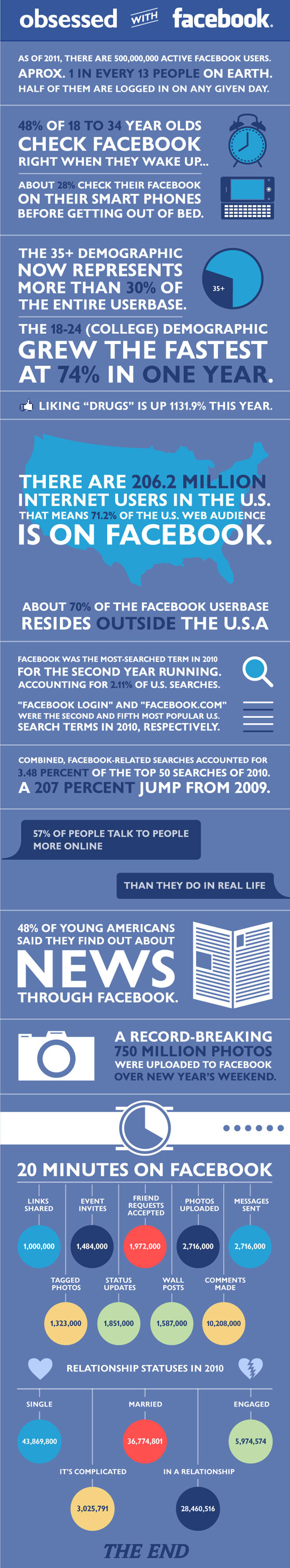obsessed-with-facebook 50 Best Infographics Designs Inspirations