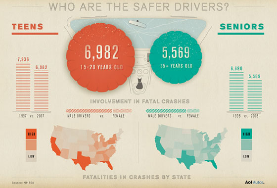 old-young-drivers 50 Best Infographics Designs Inspirations