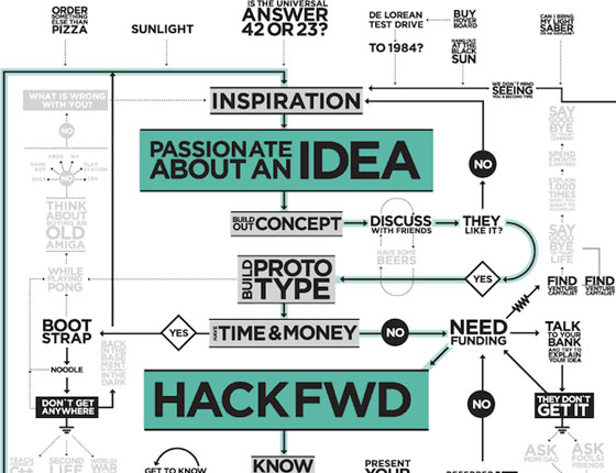 the-bumpy-rise-of-a-start-up 50 Best Infographics Designs Inspirations