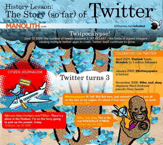 the-story-so-far-of-twitter 50 Best Infographics Designs Inspirations