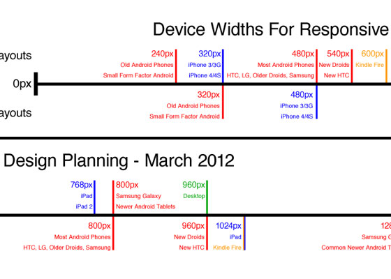 simple device diagram responsive design planning
