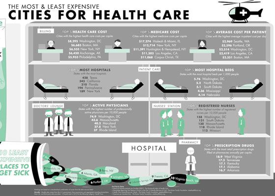 Cities-for-health 30+ Healthcare Infographics Designs