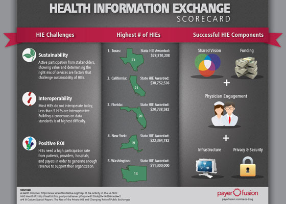 HIE 30+ Healthcare Infographics Designs