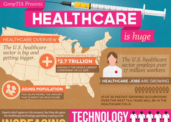 comptia 30+ Healthcare Infographics Designs