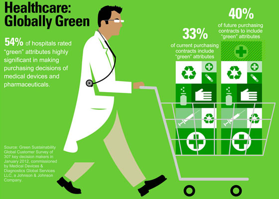 global-green 30+ Healthcare Infographics Designs