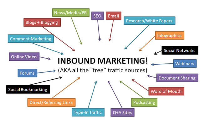 inbound marketing free traffic websites