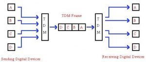what is time division multiplexing