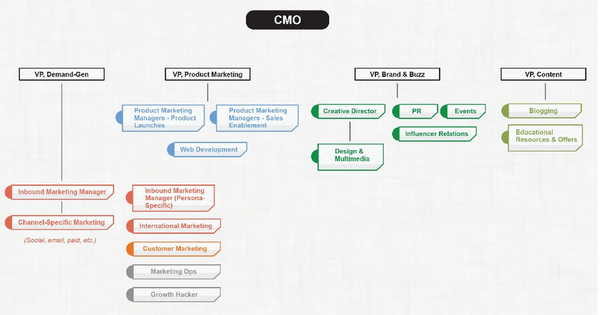 Inbound-Marketing-Organization-Structure