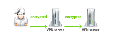 double-vpn-how it works